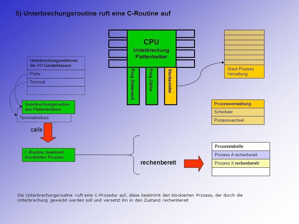 CPU Unterbrechung Plattentreiber Prog StatuswortProg ZählerStackpointer Stack Prozess Verwaltung Prozesstabelle Prozess A rechenbereit Prozess X rechenbereit C-Routine bestimmt blockierten Prozess calls Prozessverwaltung Scheduler Prozesswechsel calls Den nächsten rechnenden Prozess bestimmen: Prozess X Der Prozess-Scheduler wird von der C-Prozedur aufgerufen und bestimmt den nächsten Prozess, der in den Zustand rechnend versetzt werden soll Terminaltreibers Unterbrechungsvektoren der I/O Geräteklassen Platte Terminal Unterbrechungsroutine des Plattentreibers 6) Der Prozess-Scheduler wird aufgerufen