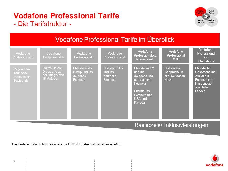 33 Vodafone Professional Tarife - Die Tarifstruktur - Vodafone Professional Tarife im Überblick Basispreis/ Inklusivleistungen Vodafone Professional L