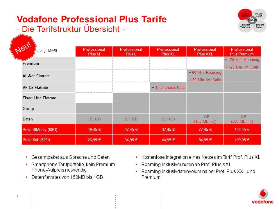 6 Gesamtpaket aus Sprache und Daten Smartphone Tarifportfolio, kein Premium- Phone-Aufpreis notwendig Datenflatrates von 150MB bis 1GB Professional Pl