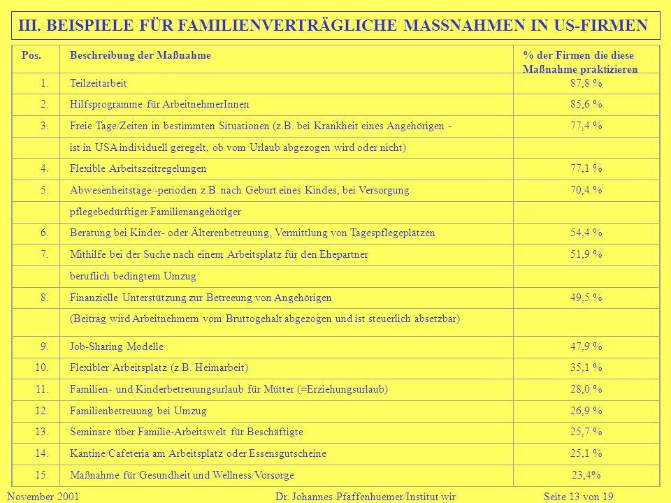 III. BEISPIELE FÜR FAMILIENVERTRÄGLICHE MASSNAHMEN IN US-FIRMEN November 2001 Dr. Johannes Pfaffenhuemer/Institut wirSeite 13 von 19 Pos.Beschreibung