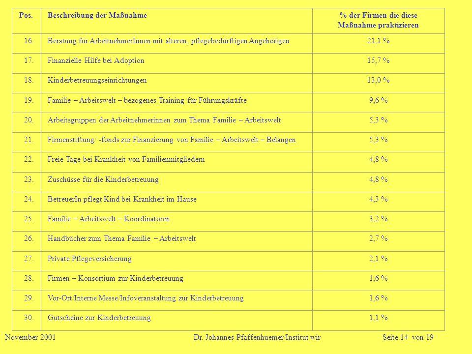 November 2001 Dr. Johannes Pfaffenhuemer/Institut wirSeite 14 von 19 Pos.Beschreibung der Maßnahme% der Firmen die diese Maßnahme praktizieren 16.Bera