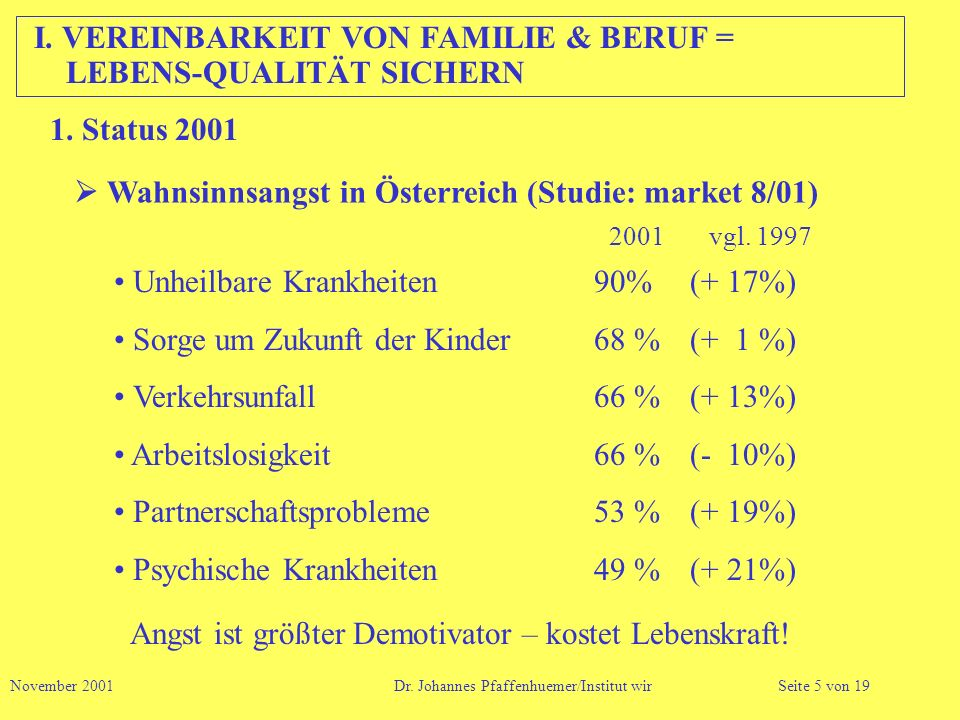 I. VEREINBARKEIT VON FAMILIE & BERUF = LEBENS-QUALITÄT SICHERN Wahnsinnsangst in Österreich (Studie: market 8/01) Unheilbare Krankheiten90%(+ 17%) Sor