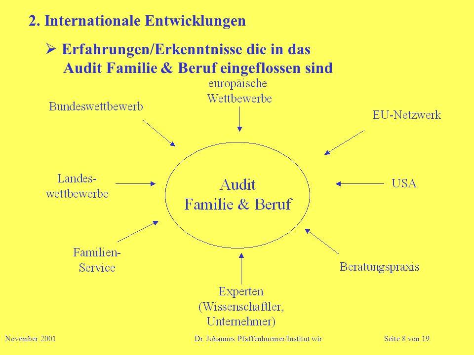 2. Internationale Entwicklungen Erfahrungen/Erkenntnisse die in das Audit Familie & Beruf eingeflossen sind November 2001 Dr. Johannes Pfaffenhuemer/I