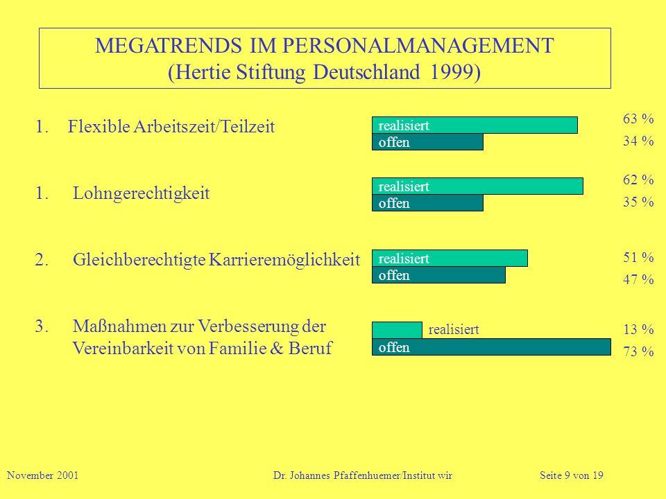 MEGATRENDS IM PERSONALMANAGEMENT (Hertie Stiftung Deutschland 1999) 1.Flexible Arbeitszeit/Teilzeit 1. Lohngerechtigkeit 2. Gleichberechtigte Karriere
