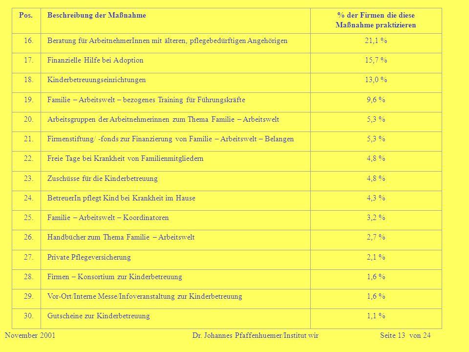 November 2001 Dr. Johannes Pfaffenhuemer/Institut wirSeite 13 von 24 Pos.Beschreibung der Maßnahme% der Firmen die diese Maßnahme praktizieren 16.Bera