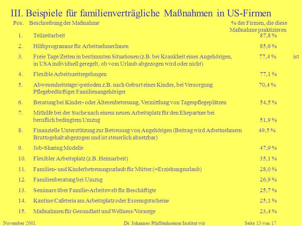 III. Beispiele für familienverträgliche Maßnahmen in US-Firmen Pos. Beschreibung der Maßnahme % der Firmen, die diese Maßnahme praktizieren 1.Teilzeit