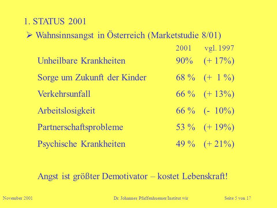 1. STATUS 2001 Wahnsinnsangst in Österreich (Marketstudie 8/01) Unheilbare Krankheiten90%(+ 17%) Sorge um Zukunft der Kinder68 %(+ 1 %) Verkehrsunfall