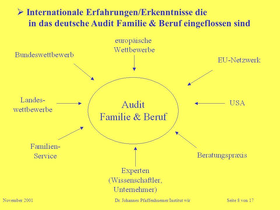 Internationale Erfahrungen/Erkenntnisse die in das deutsche Audit Familie & Beruf eingeflossen sind November 2001 Dr. Johannes Pfaffenhuemer/Institut