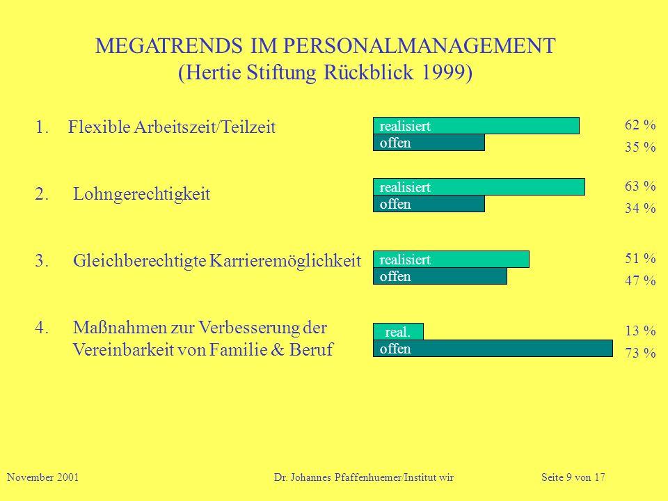 MEGATRENDS IM PERSONALMANAGEMENT (Hertie Stiftung Rückblick 1999) 1.Flexible Arbeitszeit/Teilzeit 2. Lohngerechtigkeit 3. Gleichberechtigte Karrieremö