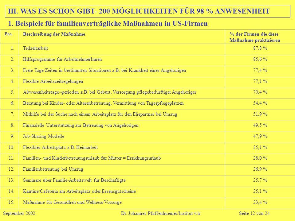 III. WAS ES SCHON GIBT- 200 MÖGLICHKEITEN FÜR 98 % ANWESENHEIT September 2002 Dr. Johannes Pfaffenhuemer/Institut wirSeite 12 von 24 1. Beispiele für