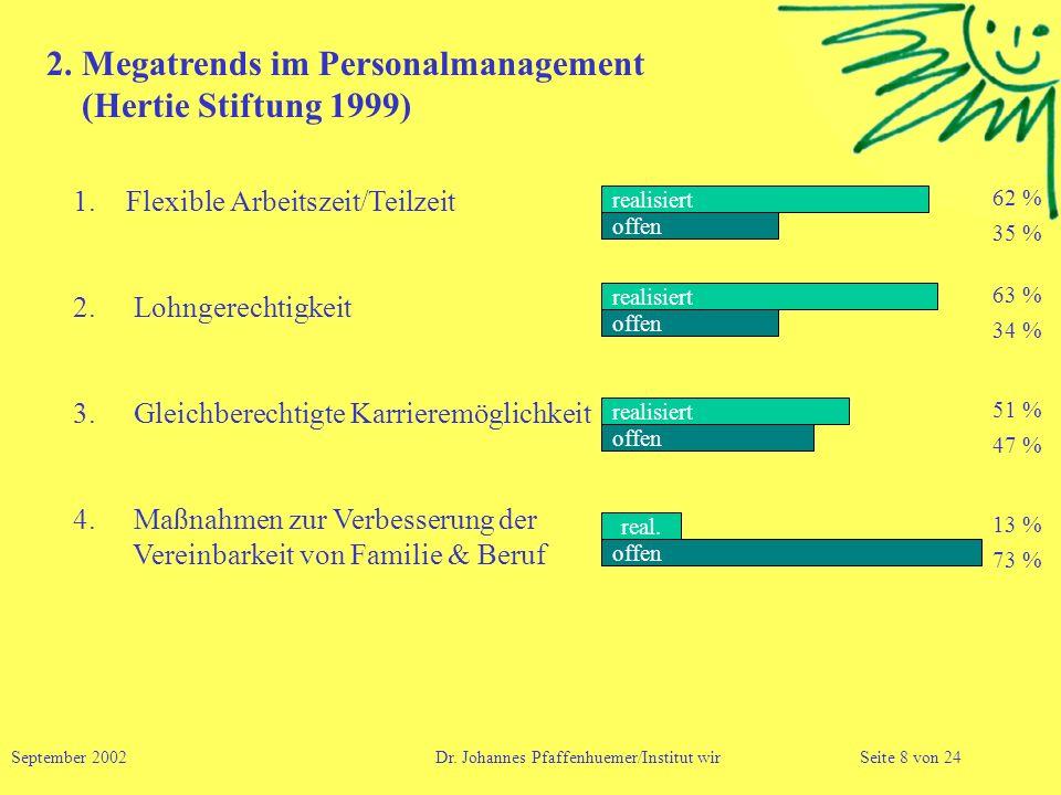 2. Megatrends im Personalmanagement (Hertie Stiftung 1999) 1.Flexible Arbeitszeit/Teilzeit 2. Lohngerechtigkeit 3. Gleichberechtigte Karrieremöglichke