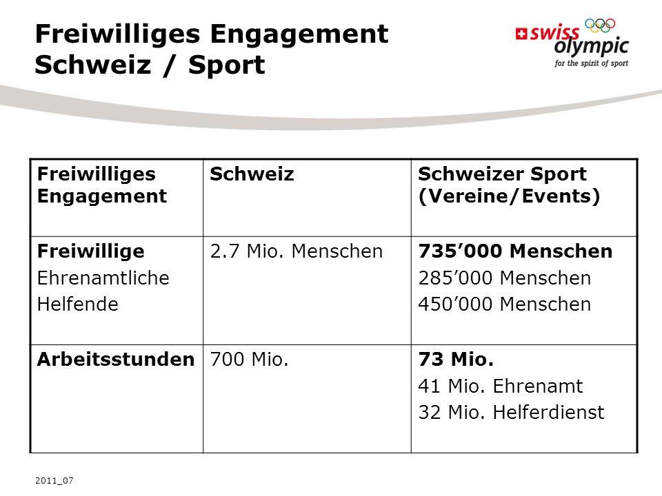 Freiwilliges Engagement Schweiz / Sport Freiwilliges Engagement SchweizSchweizer Sport (Vereine/Events) Freiwillige Ehrenamtliche Helfende 2.7 Mio.