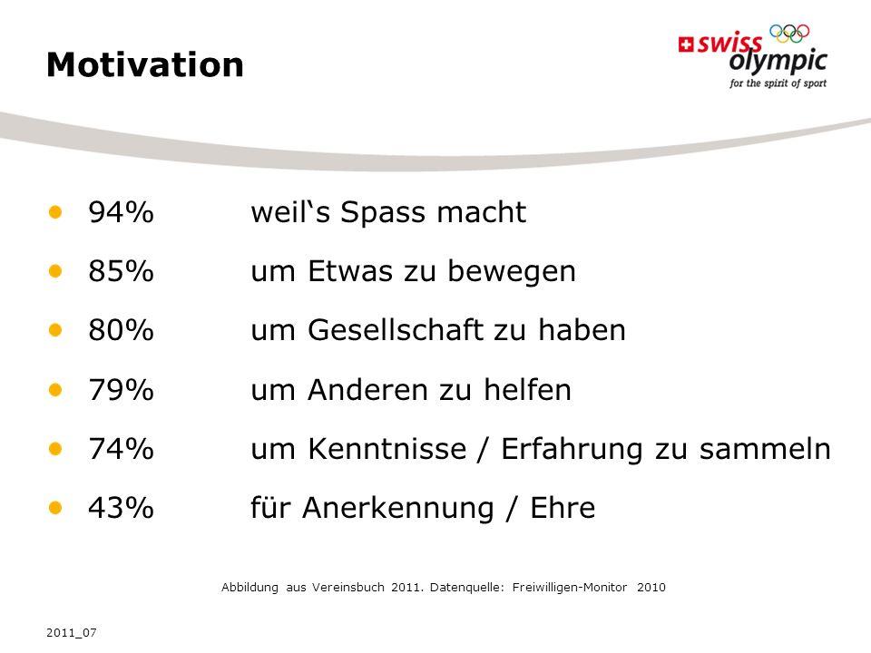 Motivation 94% weils Spass macht 85% um Etwas zu bewegen 80% um Gesellschaft zu haben 79% um Anderen zu helfen 74% um Kenntnisse / Erfahrung zu sammeln 43% für Anerkennung / Ehre Abbildung aus Vereinsbuch 2011.