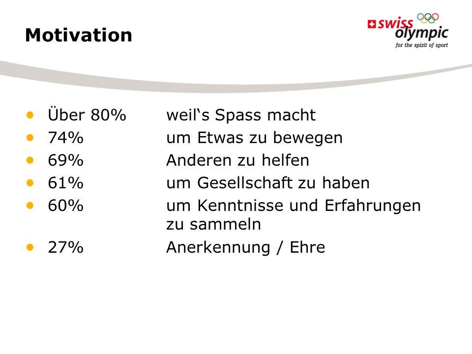 Motivation Über 80% weils Spass macht 74% um Etwas zu bewegen 69% Anderen zu helfen 61% um Gesellschaft zu haben 60% um Kenntnisse und Erfahrungen zu