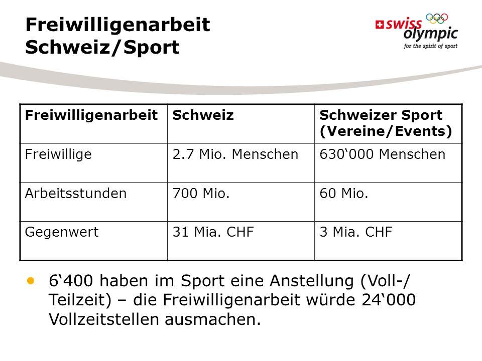 Freiwilligenarbeit Schweiz/Sport FreiwilligenarbeitSchweizSchweizer Sport (Vereine/Events) Freiwillige2.7 Mio. Menschen630000 Menschen Arbeitsstunden7