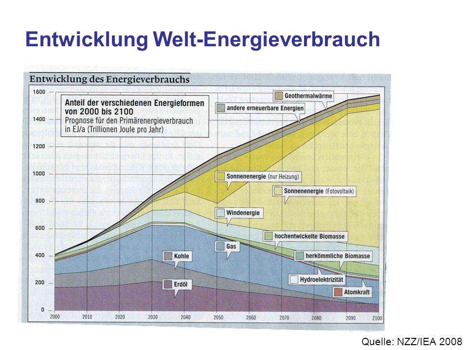 Quelle: NZZ/IEA 2008 Entwicklung Welt-Energieverbrauch