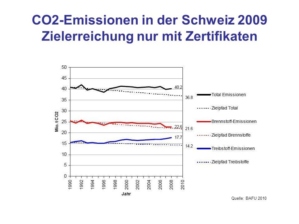 CO2-Emissionen in der Schweiz 2009 Zielerreichung nur mit Zertifikaten Quelle: BAFU 2010