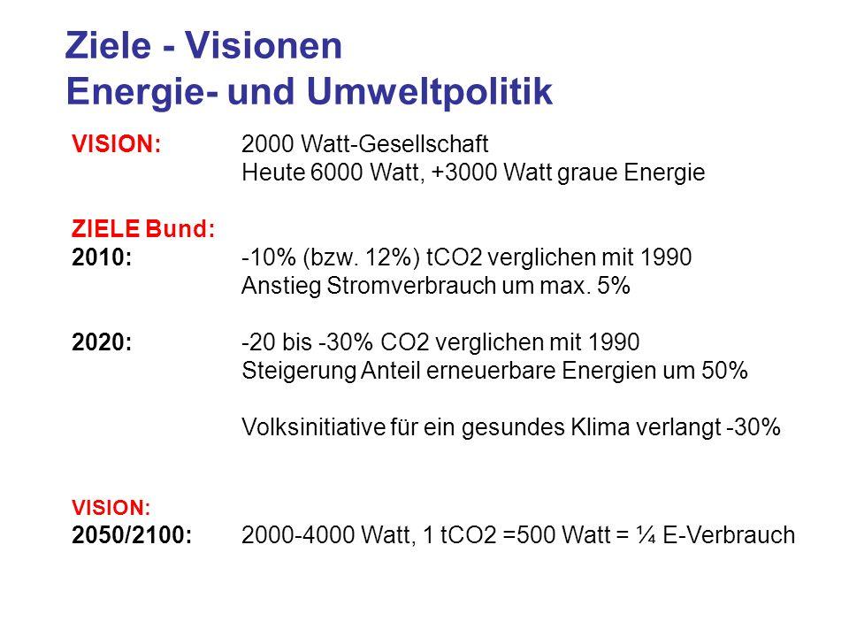 Ziele - Visionen Energie- und Umweltpolitik VISION: 2000 Watt-Gesellschaft Heute 6000 Watt, +3000 Watt graue Energie ZIELE Bund: 2010: -10% (bzw. 12%)