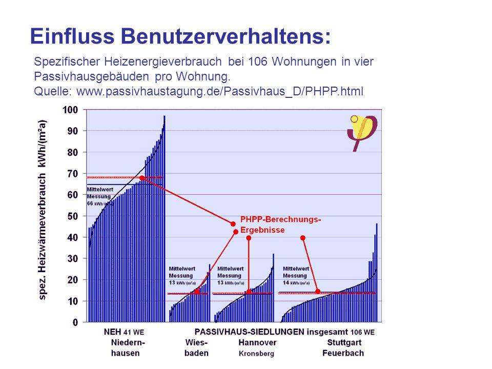 Einfluss Benutzerverhaltens: Spezifischer Heizenergieverbrauch bei 106 Wohnungen in vier Passivhausgebäuden pro Wohnung. Quelle: www.passivhaustagung.