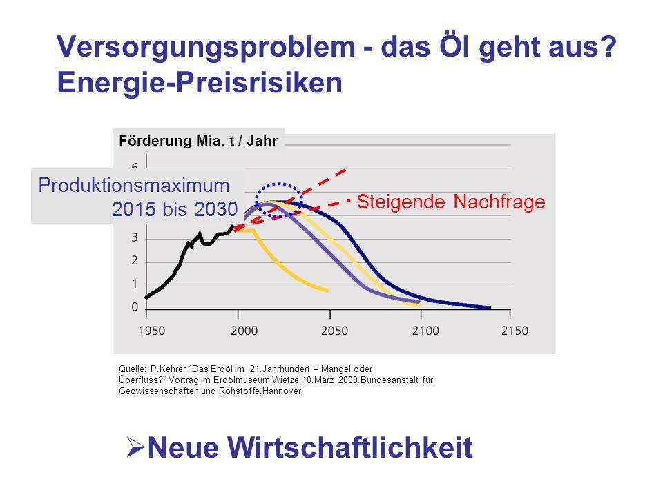 Versorgungsproblem - das Öl geht aus? Energie-Preisrisiken Förderung Mia. t / Jahr Quelle: P.Kehrer Das Erdöl im 21.Jahrhundert – Mangel oder Überflus