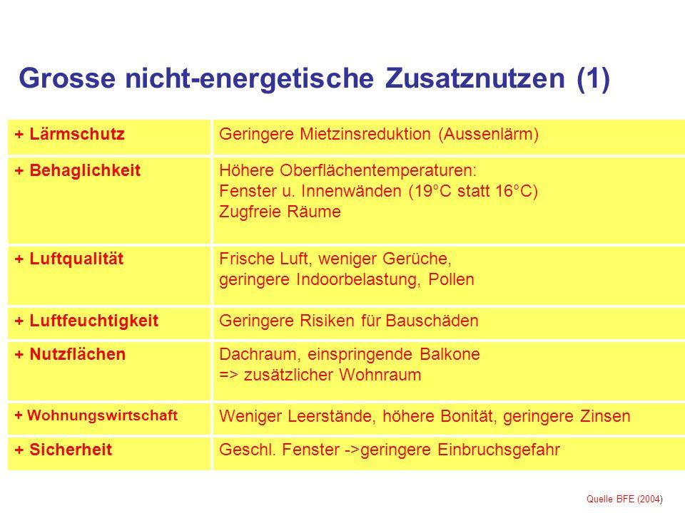 Grosse nicht-energetische Zusatznutzen (1) Geringere Risiken für Bauschäden+ Luftfeuchtigkeit Weniger Leerstände, höhere Bonität, geringere Zinsen + W