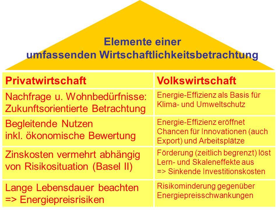 Elemente einer umfassenden Wirtschaftlichkeitsbetrachtung PrivatwirtschaftVolkswirtschaft Nachfrage u. Wohnbedürfnisse: Zukunftsorientierte Betrachtun
