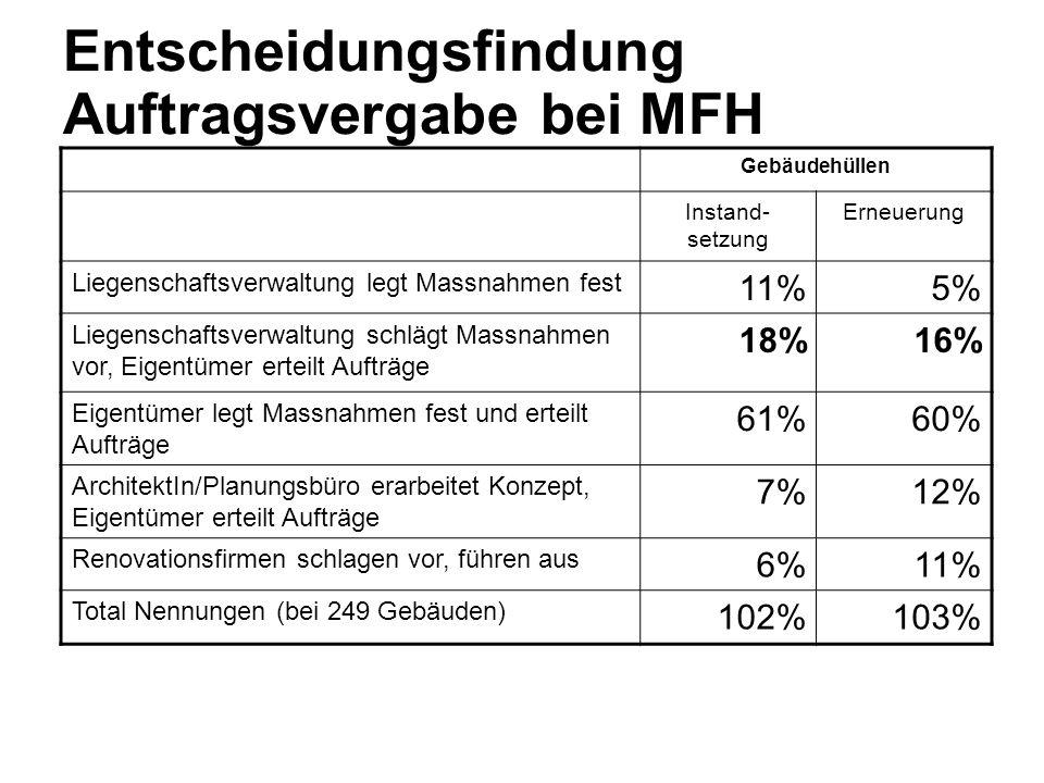 Entscheidungsfindung Auftragsvergabe bei MFH Gebäudehüllen Instand- setzung Erneuerung Liegenschaftsverwaltung legt Massnahmen fest 11%5% Liegenschaft