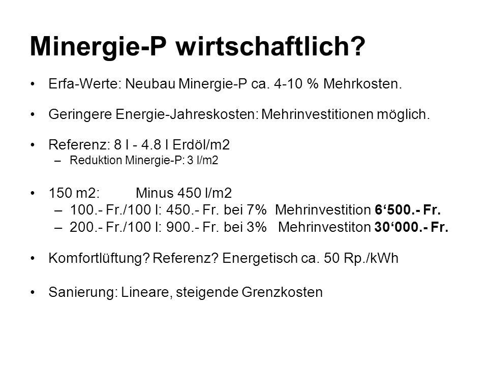 Minergie-P wirtschaftlich? Erfa-Werte: Neubau Minergie-P ca. 4-10 % Mehrkosten. Geringere Energie-Jahreskosten: Mehrinvestitionen möglich. Referenz: 8