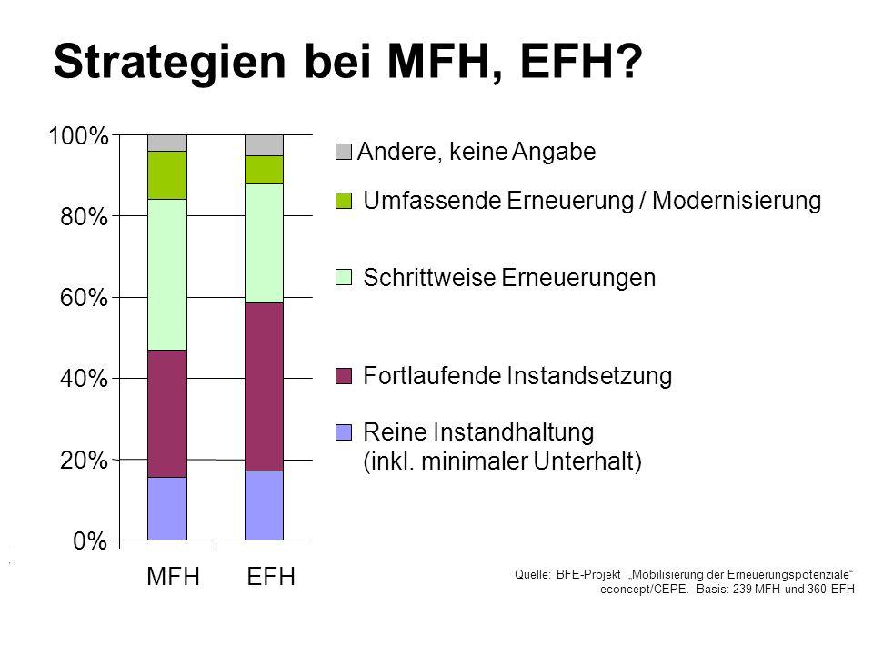 Strategien bei MFH, EFH? Quelle: Projekt Mobilisierung der Erneuerungspotenziale, econcept/CEPE Vorläufige Auswertung 0% 20% 40% 60% 80% 100% MFHEFH A