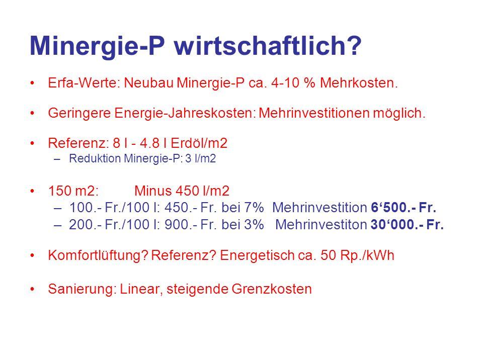 Minergie-P wirtschaftlich. Erfa-Werte: Neubau Minergie-P ca.
