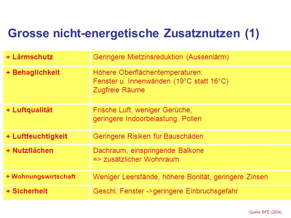 Grosse nicht-energetische Zusatznutzen (1) Geringere Risiken für Bauschäden+ Luftfeuchtigkeit Weniger Leerstände, höhere Bonität, geringere Zinsen + Wohnungswirtschaft Geringere Mietzinsreduktion (Aussenlärm)+ Lärmschutz Geschl.