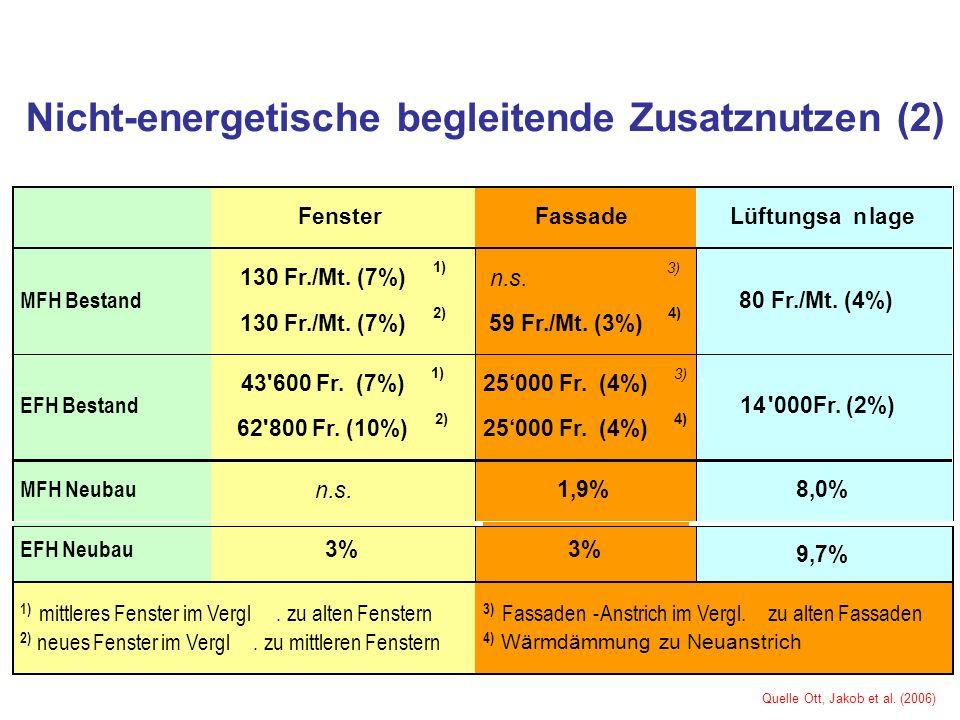 Nicht-energetische begleitende Zusatznutzen (2) 9,7% 1) mittleres Fenster im Vergl.