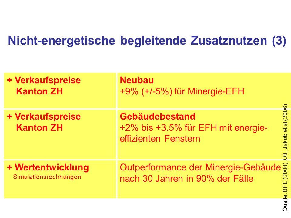 Nicht-energetische begleitende Zusatznutzen (3) + Verkaufspreise Kanton ZH Neubau +9% (+/-5%) für Minergie-EFH + Verkaufspreise Kanton ZH Gebäudebestand +2% bis +3.5% für EFH mit energie- effizienten Fenstern + Wertentwicklung Simulationsrechnungen Outperformance der Minergie-Gebäude nach 30 Jahren in 90% der Fälle Quelle: BFE (2004), Ott, Jakob et al (2006)