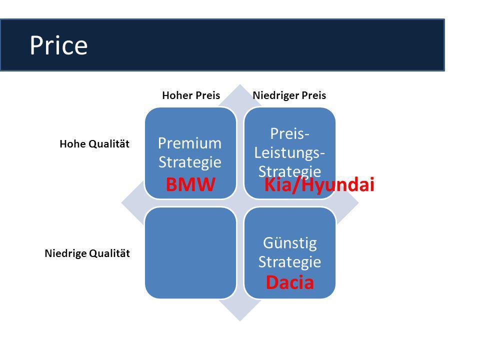 Price Premium Strategie Preis- Leistungs- Strategie Günstig Strategie Hoher PreisNiedriger Preis Hohe Qualität Niedrige Qualität BMWKia/Hyundai Dacia