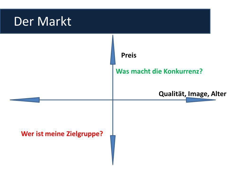 Der Markt Preis Qualität, Image, Alter Wer ist meine Zielgruppe? Was macht die Konkurrenz?