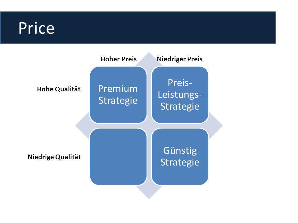 Price Premium Strategie Preis- Leistungs- Strategie Günstig Strategie Hoher PreisNiedriger Preis Hohe Qualität Niedrige Qualität