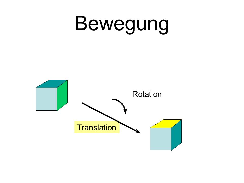 Bewegung Translation Rotation