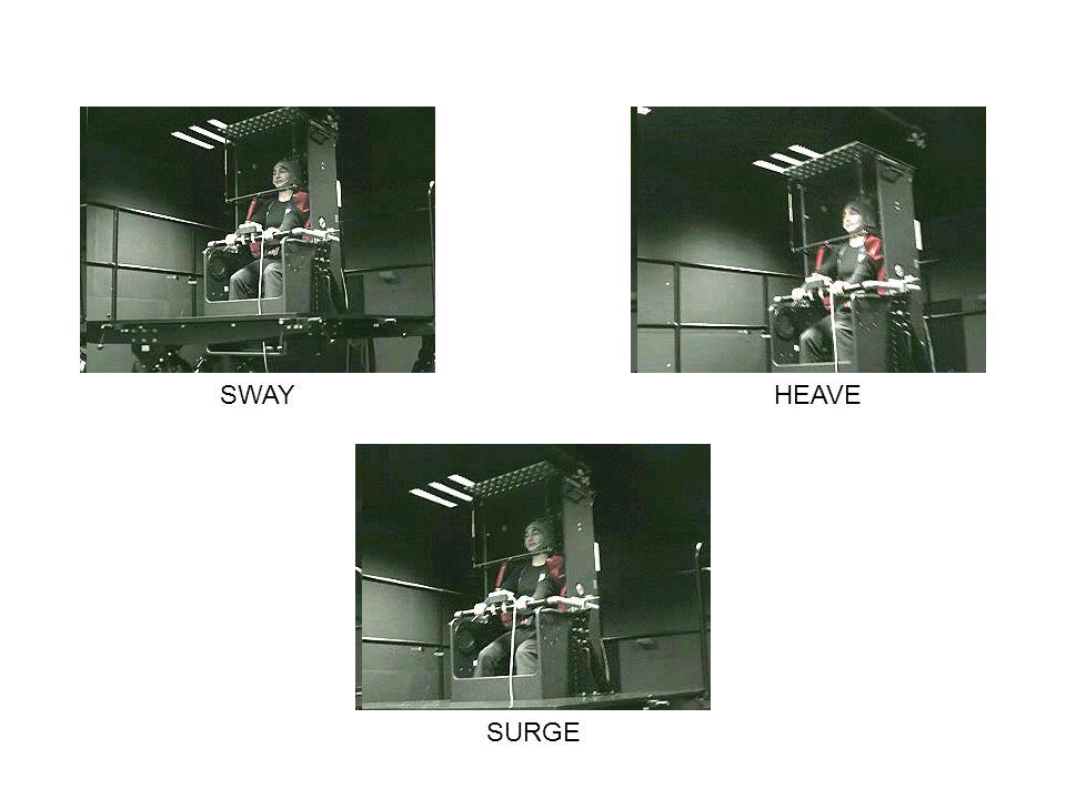 SWAYHEAVE SURGE