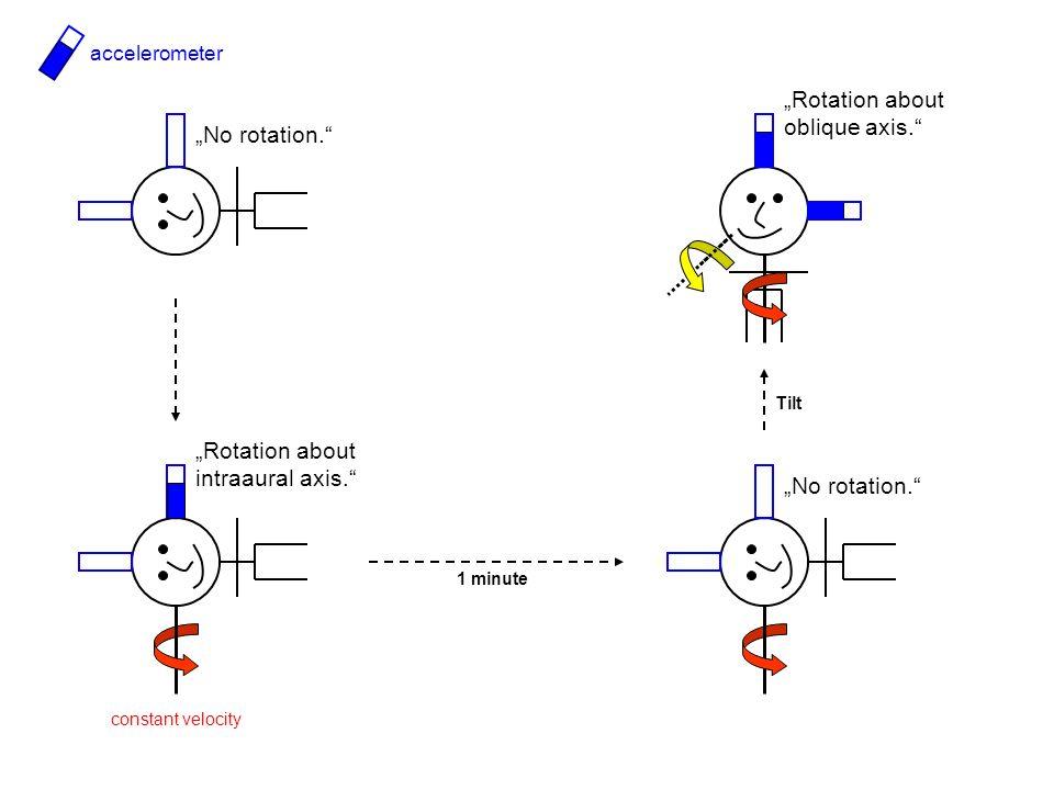 Vertikaler Drift bei KH-Atrophie Body position [°] Drift velocity [°/s] gravity-independent gravity-dependent sum Marti S, Palla A, Straumann D (2002) Ann Neurol