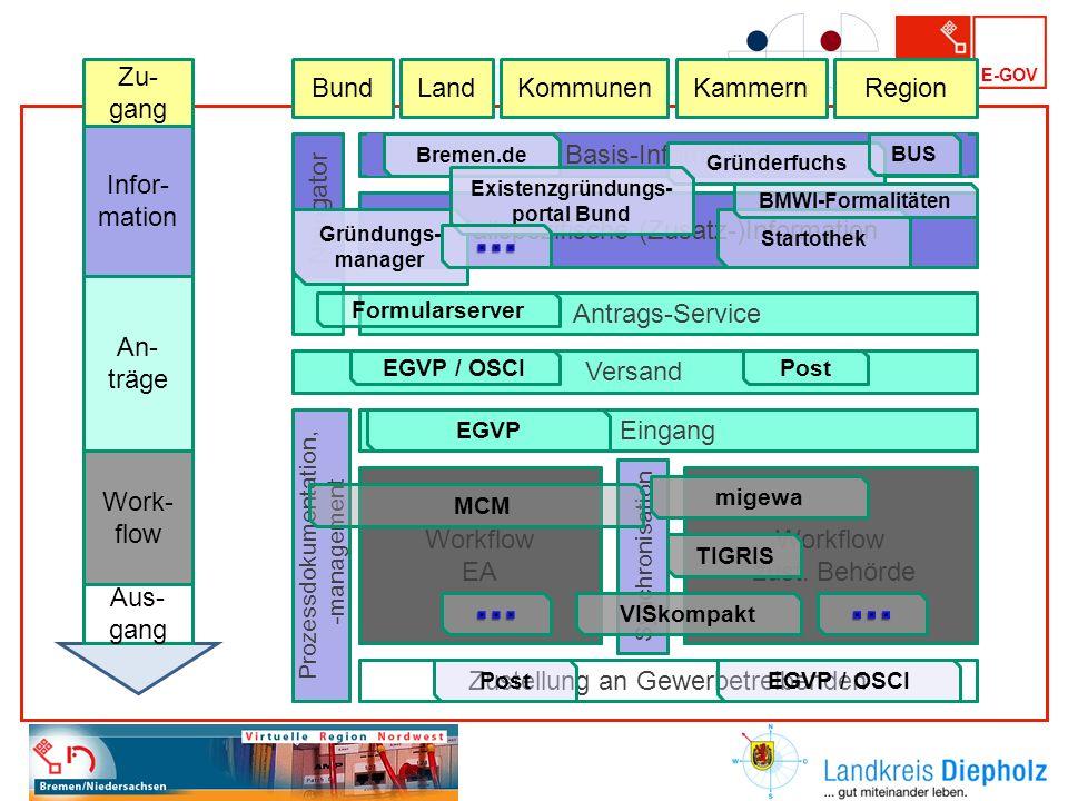 E-GOV Basis-Information Antrags-Service Versand Eingang Zustellung an Gewerbetreibenden Prozessdokumentation, -management Fallspezifische (Zusatz-)Inf