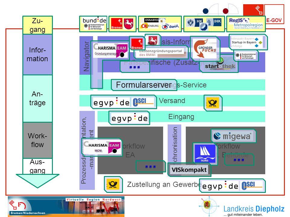 E-GOV Basis-Information Antrags-Service Versand Eingang Zustellung an Gewerbetreibenden Prozessdokumentation, -management, Fallspezifische (Zusatz-)In