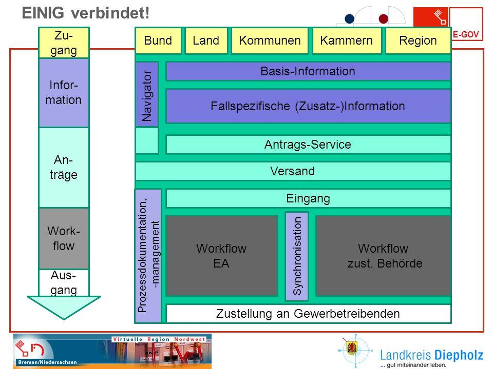 E-GOV Basis-Information Antrags-Service Versand Eingang Zustellung an Gewerbetreibenden Prozessdokumentation, -management BundLandKommunenKammernRegio