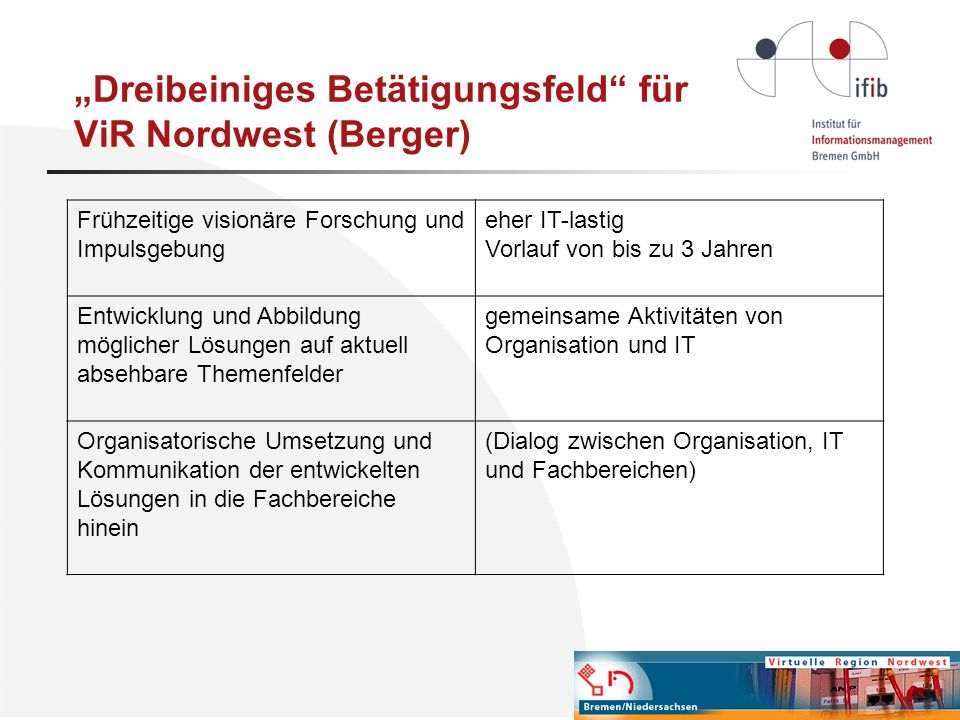 Dreibeiniges Betätigungsfeld für ViR Nordwest (Berger) Frühzeitige visionäre Forschung und Impulsgebung eher IT-lastig Vorlauf von bis zu 3 Jahren Ent