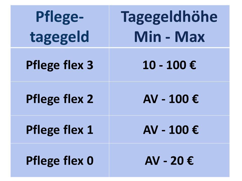 Pflege- tagegeld Tagegeldhöhe Min - Max Pflege flex 310 - 100 Pflege flex 2 AV - 100 Pflege flex 1 AV - 100 Pflege flex 0AV - 20