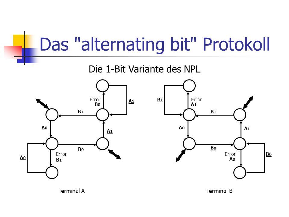 Fehlerhaftes 1-Bit Schema A: A 1 B: A 1 B: B 1 A: Error A: A 0 B: Error B: B 0 A: B 0 A: A 1 Error B1B1 B1B1 A0A0 Terminal B A1A1 B0B0 Terminal A A1A1 B0B0 Error A0A0 B1B1 A1A1