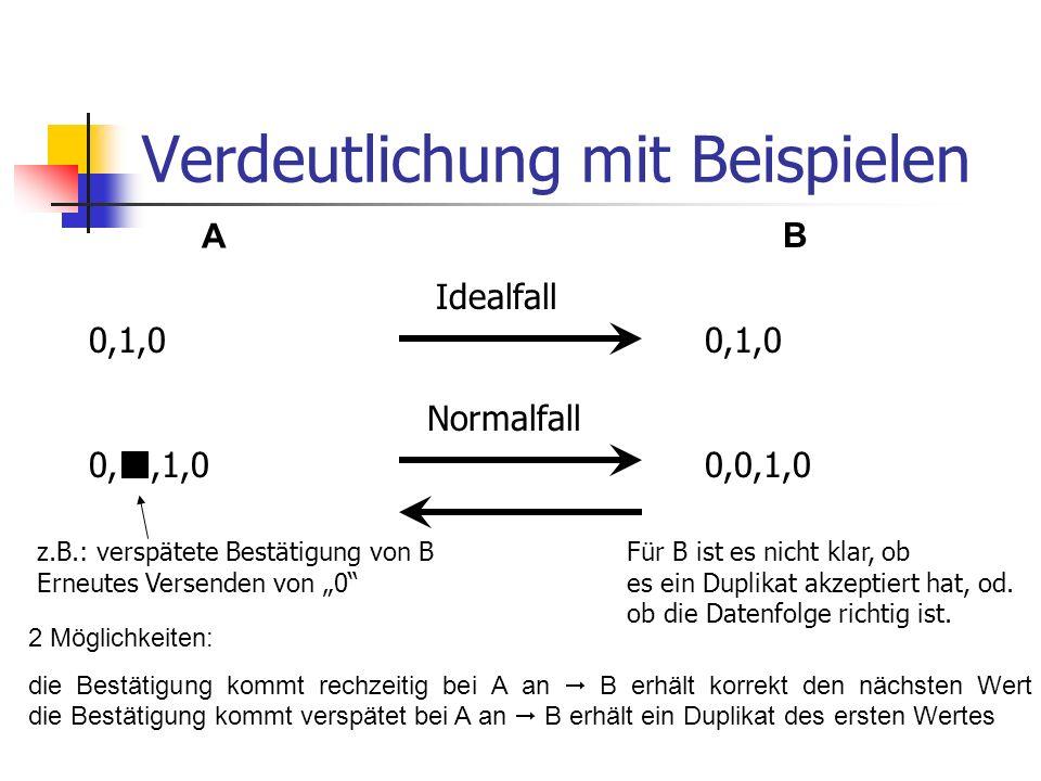 Problem: Datenübertragung Messwerte an B schickenDaten annehmen AB 0,0,1,0,1,0,1,1,1,0