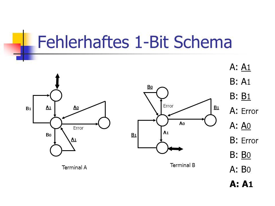 Beweis der Korrektheit (II) B kann mehrmals fehlerfrei die gleiche Nachricht erhalten.