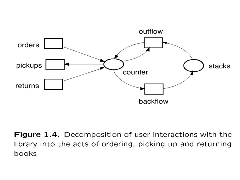 Überdeckungsgraph eines markierten Netzes (N, m 0 ) Für unbeschränkte markierte Netze statt Markierungsgraph eine reduzierte endliche Darstellung Knoten ~ verallgemeinerte Markierungen m Konstruktion analog zu der eines Markierungsgraphen Start mit Anfangsmarkierung sukzessive Pfeile von Knoten m zu Knoten m, wenn m[t> m, aber wenn auf Weg von m 0 zu m schon ein m auftrat mit m(s) m(s) für alle s, dann setze m(s) = für alle s mit m(s)> m(s)