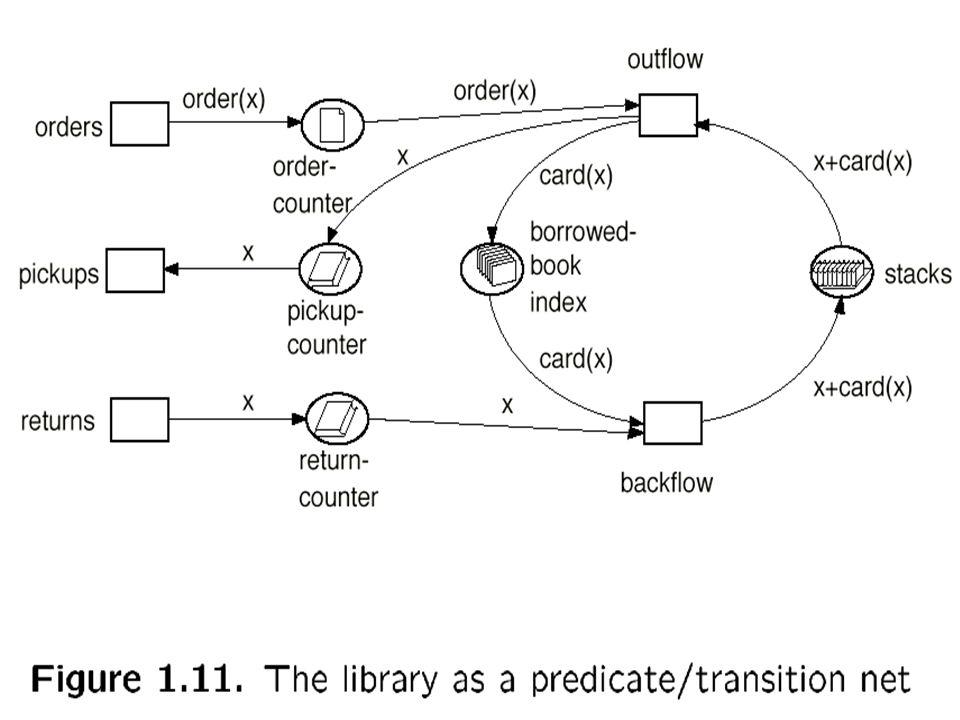 Markierung: Abbildung m : S –––––>  N = { 0,1,2,3,...