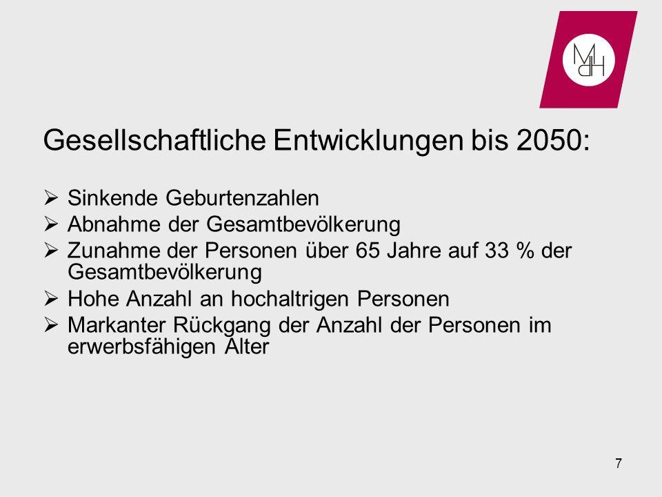 Gesellschaftliche Entwicklungen bis 2050: Sinkende Geburtenzahlen Abnahme der Gesamtbevölkerung Zunahme der Personen über 65 Jahre auf 33 % der Gesamt